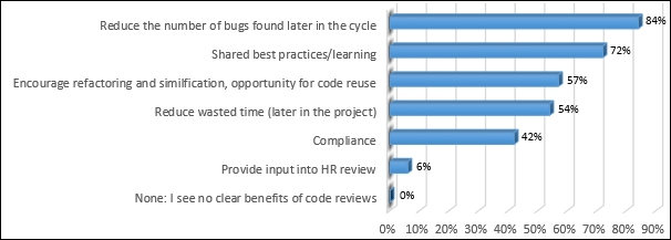Conducting code reviews in TFS - Microsoft Team Foundation