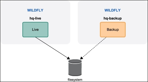 Clustering HornetQ using a shared store - WildFly Cookbook