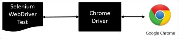 Setting up ChromeDriver for Google Chrome - Selenium Testing