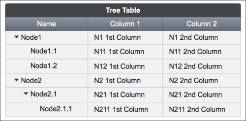 Visualizing data with treeTable - PrimeFaces Cookbook - Second Edition