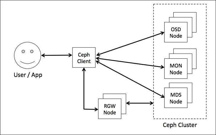 Ceph authentication and authorization - Ceph Cookbook