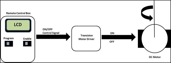 A programmable motor controller block diagram - Arduino Electronics