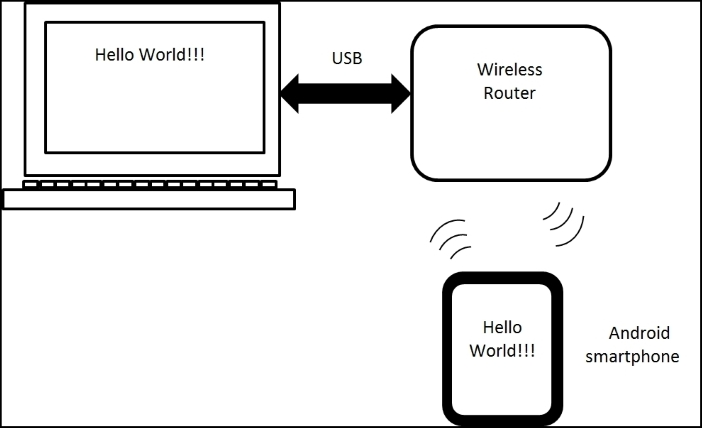 wireless bluetooth low energy (ble) based simple chat device  simple chat device  block diagrams
