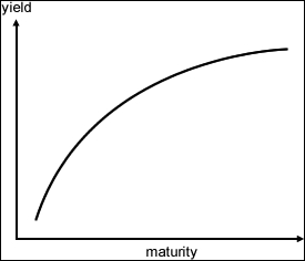 Yield curves - Mastering Python for Finance