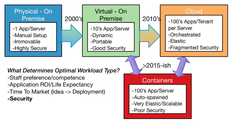 Web application hosting - Mastering Kali Linux for Web Penetration