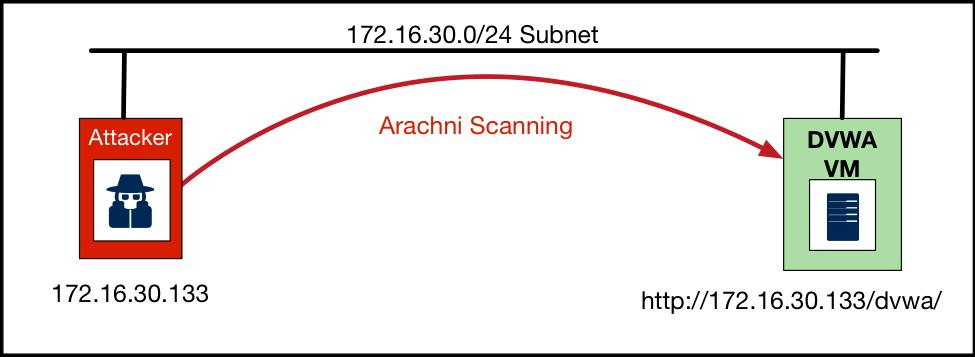 The Arachni Test Scenario Mastering Kali Linux For Web Penetration Testing