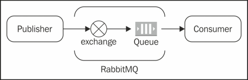 An overview of RabbitMQ - Real-time Analytics with Storm and