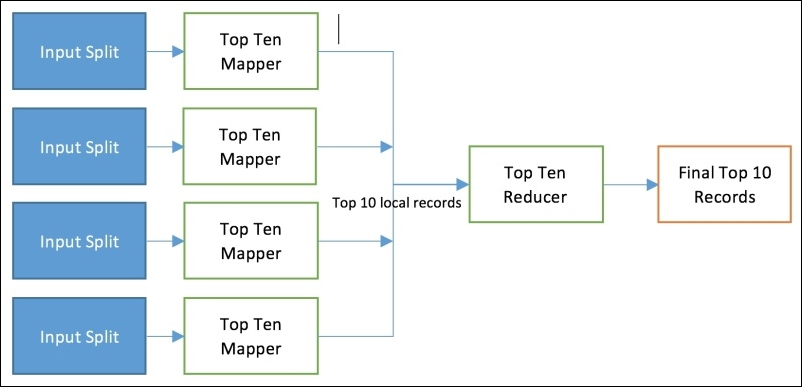 Map Reduce program to find the top X - Hadoop Real-World