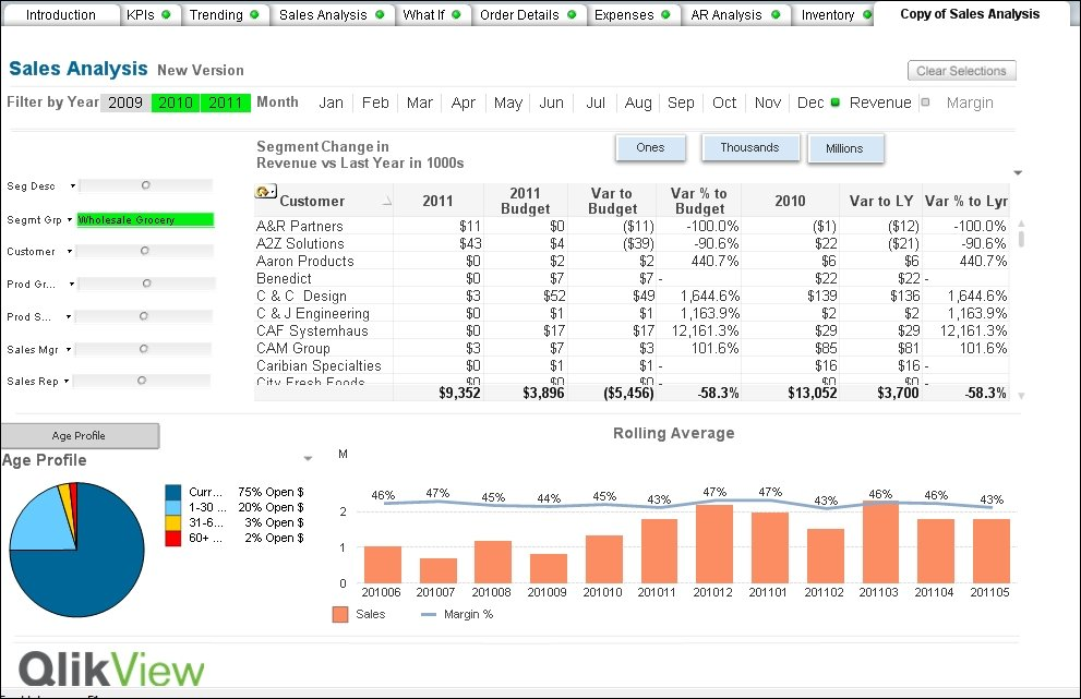 Improving the sales analysis dashboard - QlikView for Finance