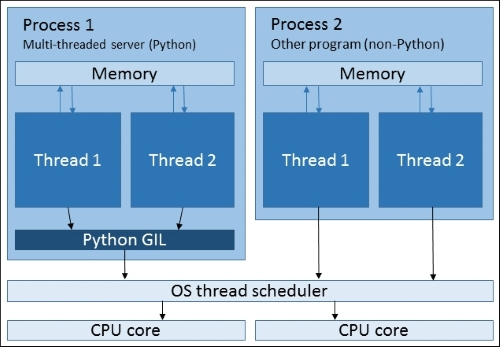 Multithreading and multiprocessing - Learning Python Network