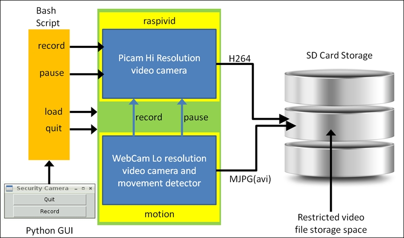 Project architecture for the Raspberry Pi security camera