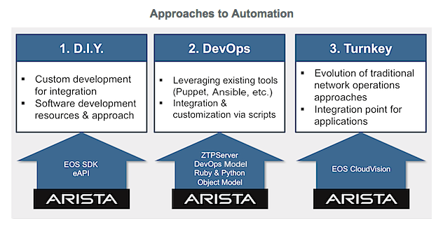 The Arista Python API - Mastering Python Networking