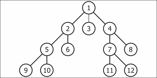 Breadth-first and depth-first search - Clojure for Data Science