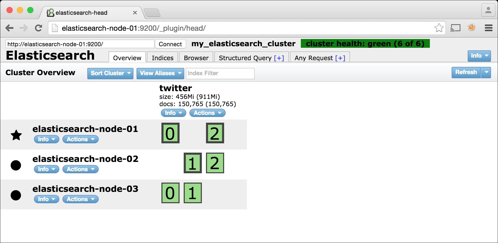 Elasticsearch-head - Monitoring Elasticsearch