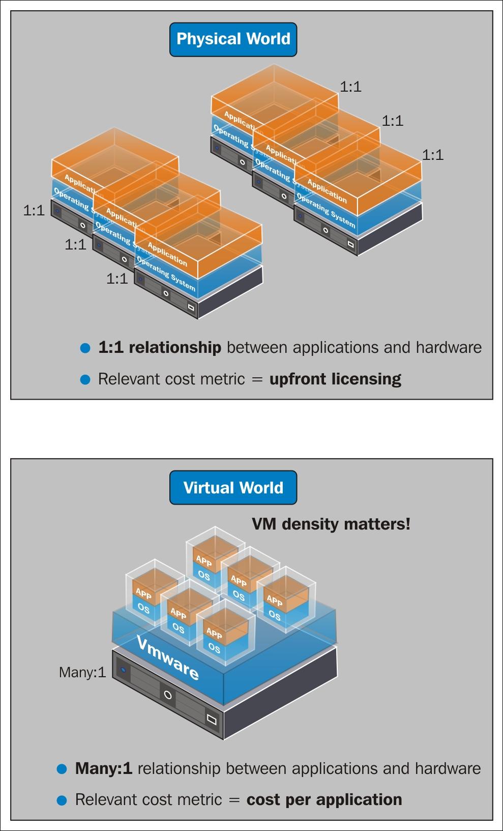 Need and use of VMware vSphere - VMware vSphere Essentials
