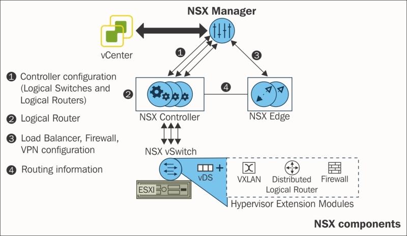 NSX components - VMware vSphere Essentials