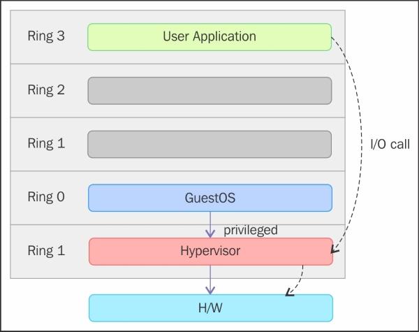 Hardware assisted virtualization - Mastering KVM Virtualization