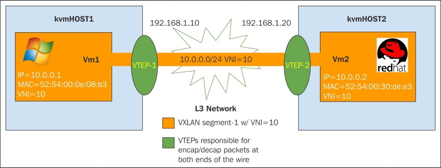 Configuring Open vSwitch tunnels with VxLan - Mastering KVM