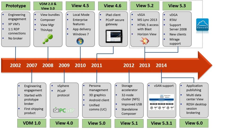 The VMware VDI story - VMware Horizon View Essentials