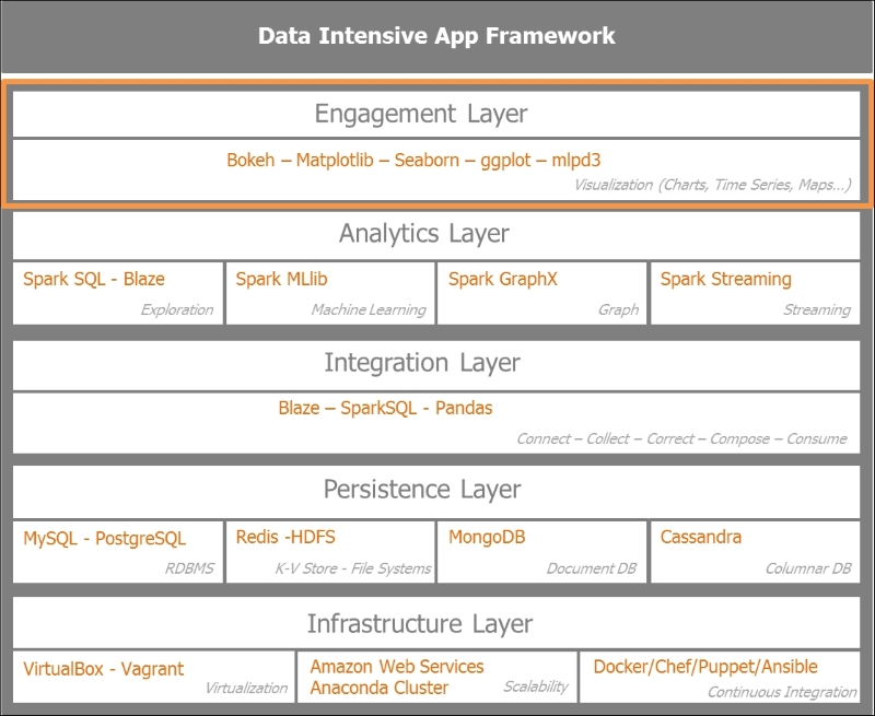 Revisiting the data-intensive apps architecture - Spark for Python
