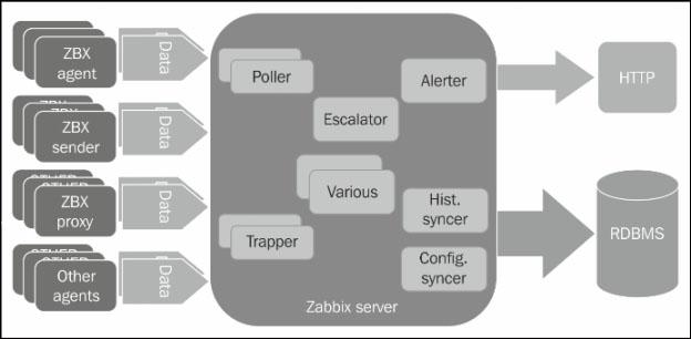 Understanding Zabbix data flow - Zabbix Network Monitoring Essentials