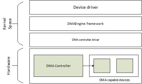 The DMA engine API - Linux Device Drivers Development