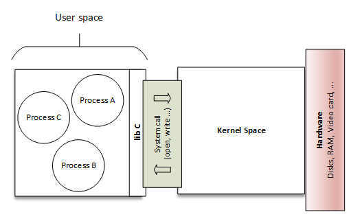 User space and kernel space - Linux Device Drivers Development