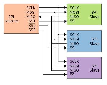 SPI Device Drivers - Linux Device Drivers Development