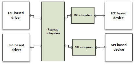Regmap API - A Register Map Abstraction - Linux Device Drivers