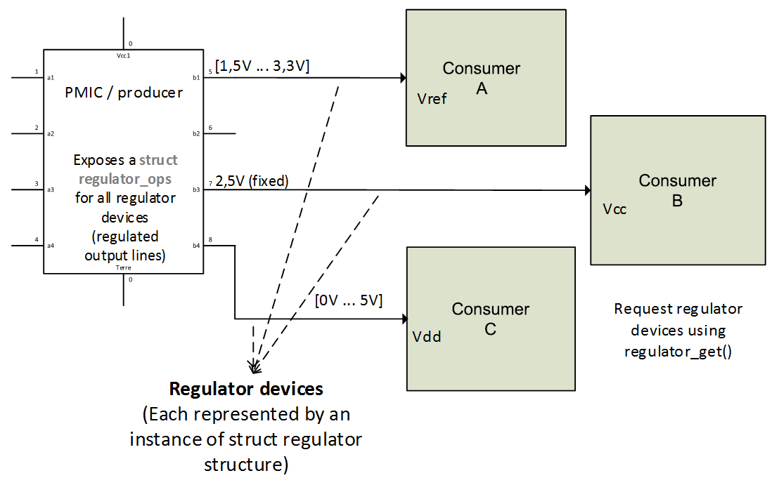 Regulator Framework - Linux Device Drivers Development
