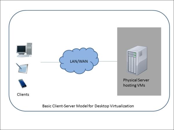 Desktop virtualization - Troubleshooting Citrix XenDesktop