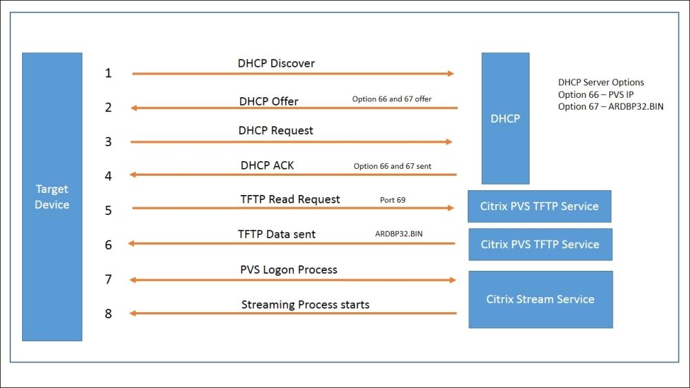 MCS versus PVS™ - Troubleshooting Citrix XenDesktop