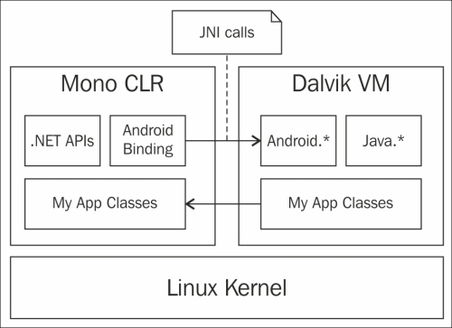 Mono and Dalvik side by side - Xamarin Mobile Application