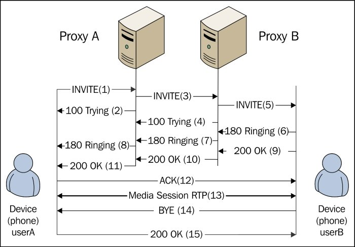 The SIP dialog flow - Building Telephony Systems with