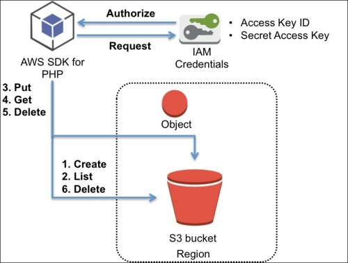 Learning AWS SDK for PHP and basic S3 operations with sample code