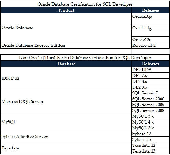 Database certification matrix (Oracle & Third-Party