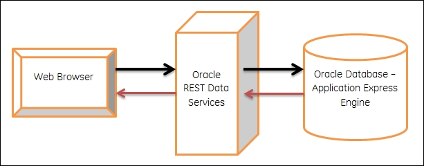 About Oracle REST Data Services - Oracle SQL Developer