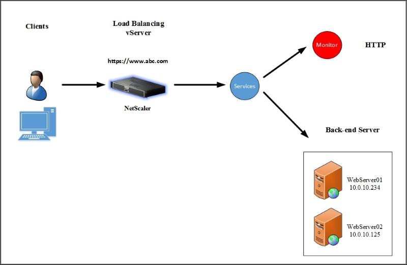 Load balancing - Mastering NetScaler VPX