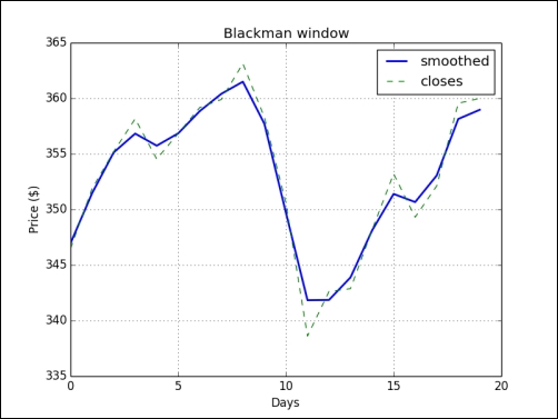 Time for action – smoothing stock prices with the Blackman