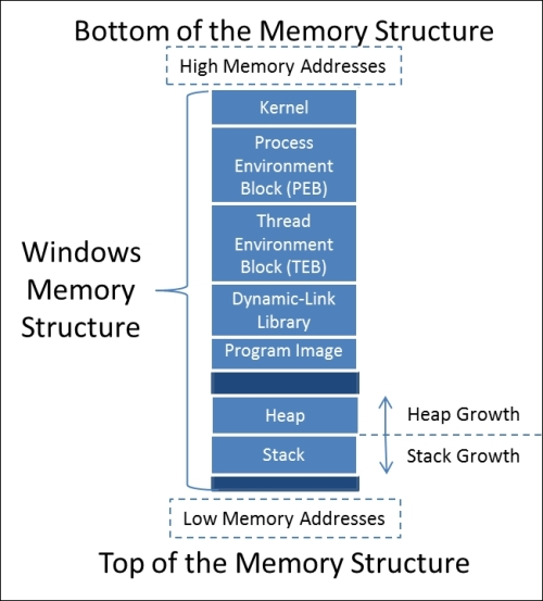 Understanding the Windows memory structure - Learning