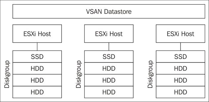 Designing for VMware VSAN - VMware vSphere 6 x Datacenter