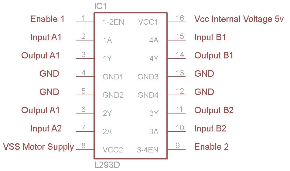 Super L293D Motor Driver Ic L293D Pin Diagram Working And Description Wiring Database Pengheclesi4X4Andersnl