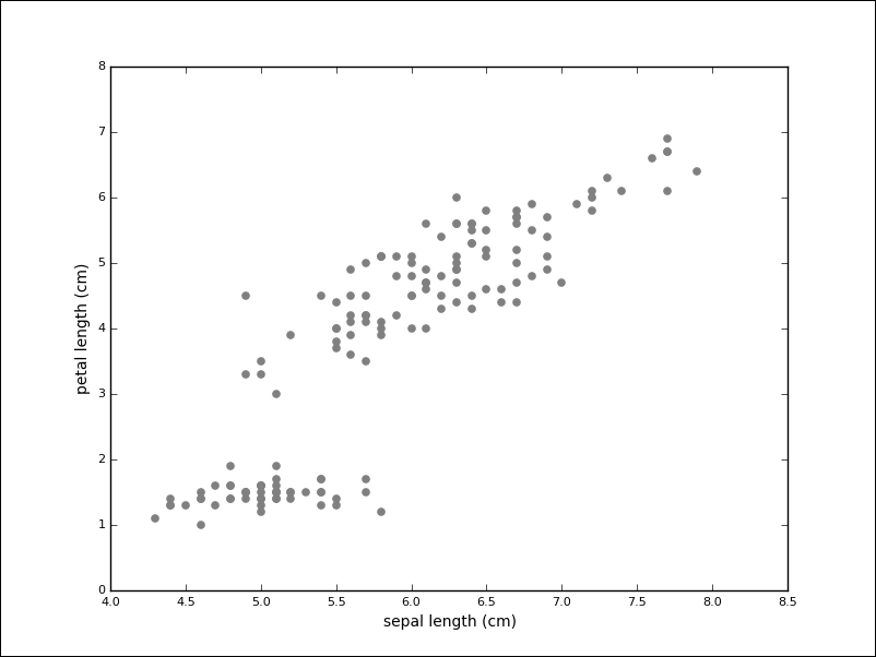 Unsupervised learning – clustering and dimensionality