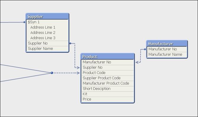 Avoiding loops in the data model - QlikView Unlocked