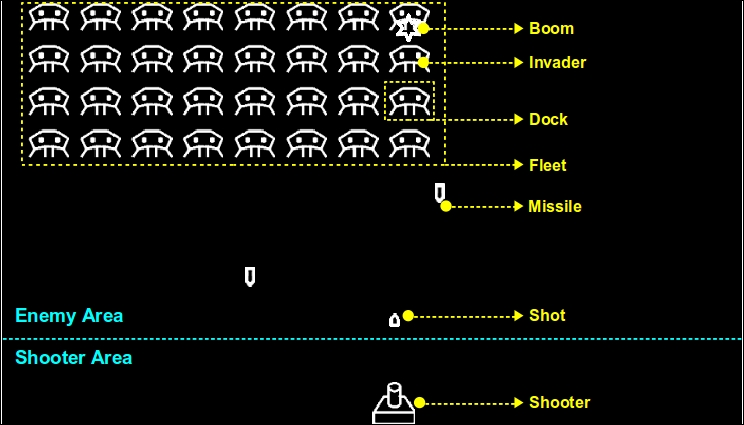 Invaders Revenge – an animated multi-touch game - Kivy