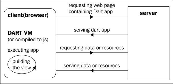 Dart is a perfect fit for HTML5 - Learning Dart - Second Edition
