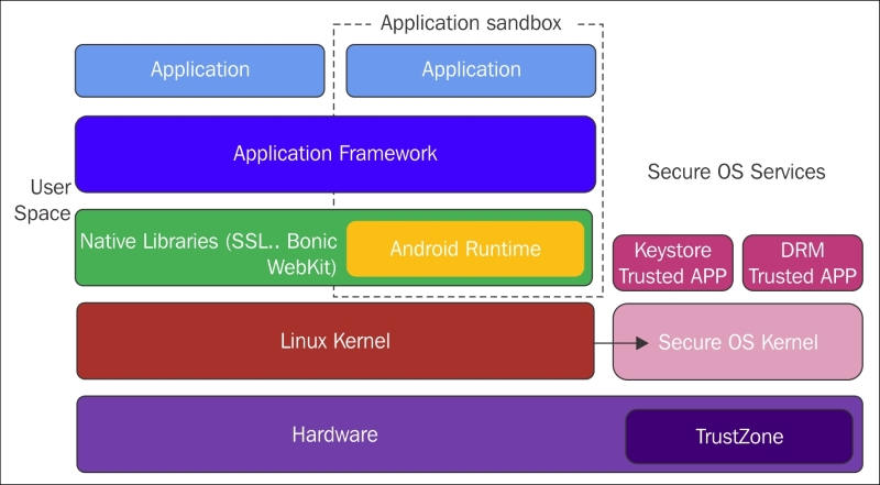 Android security model - Mastering Mobile Forensics