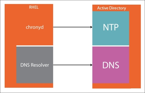 Understanding Active Directory as an identity provider for