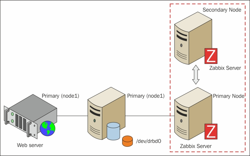 Configuring the Zabbix server for high availability