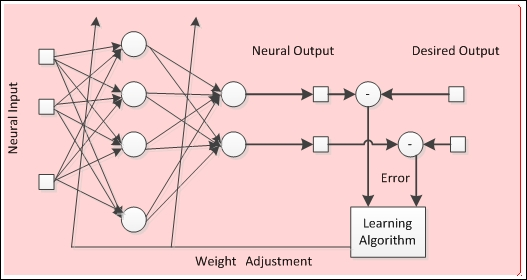 From ignorance to knowledge – learning process - Neural Network ...